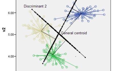 Multivarijatna analiza razlika
