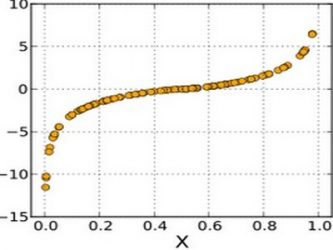 Kategorijalne regresione analize