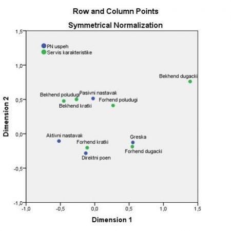 Korespodentna analiza (Correspodence Analisys)